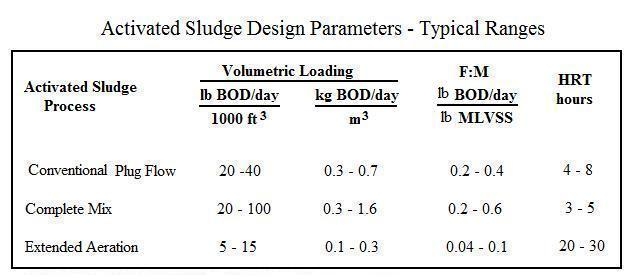 Activated Sludge Aeration Tank Design Parameters Table