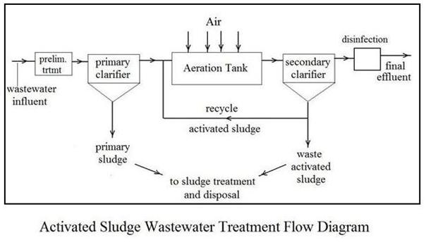 diagram for activated sludge aeration tank design