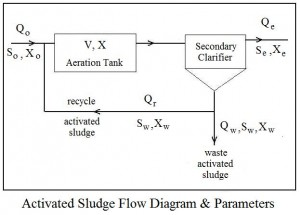 Activated Sludge Aeration Tank Design Flow Diagram
