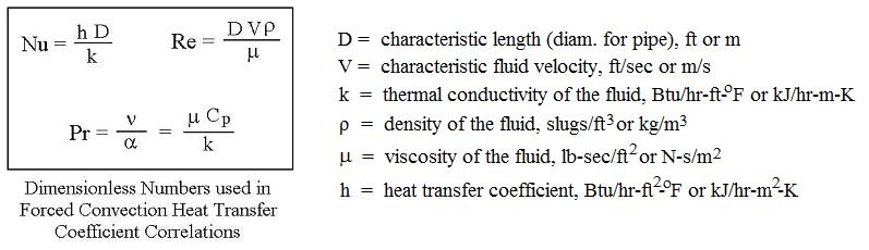 Forced Convection Heat Transfer Coefficient Calculator Dimensionless Numbers