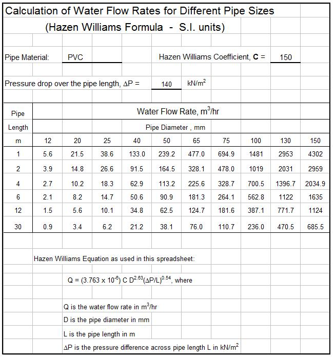 Screenshot of spreadsheet for water flow rates for pipe sizes
