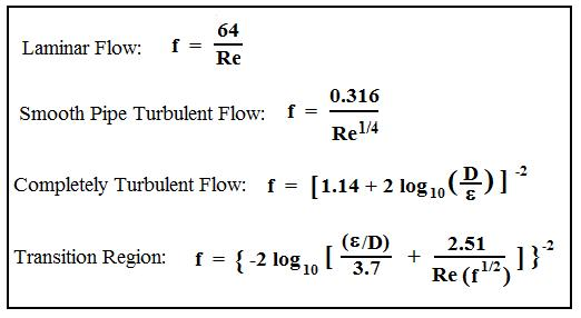 Pipe flow friction factor calculations with excel spreadsheets friction factor equations for pipe flow friction factor calculations with excel ccuart Gallery