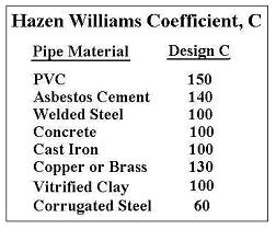 Hazen Williams Coefficient Table for water flow rate for pipe sizes