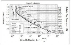 Moody friction factor diagram for frictional pressure drop in pipe calculation