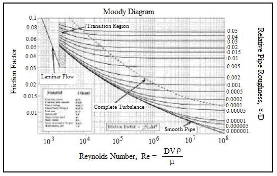 Pipe flow friction factor calculations with excel spreadsheets moody diagram for pipe flow friction factor calculations with excel ccuart Choice Image