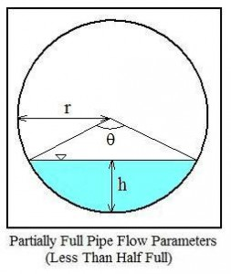 Partially full Pipe flow Diagram Less than Half Full