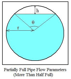 Engineering excel templates blog diagram for manning equation partially filled circular pipes calculations ccuart Gallery