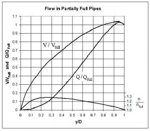 Graph for use with partially full pipe flow calculations