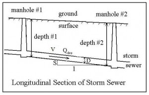 Diagram for Storm Sewer Hydraulic Design Spreadsheet