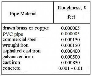 Table of pipe roughness for frictional pressure drop in pipe flow