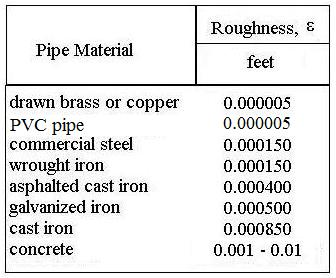Pipe flow friction factor calculations with excel spreadsheets pipe roughness values for pipe flow friction factor calculations with excel ccuart Choice Image