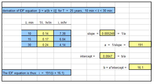 Storm Sewer Design Spreadsheet for hydraulic design calculations
