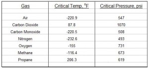 air density at temperature and pressue calculator values of critical temperature