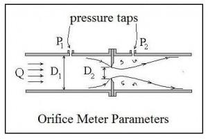 ISO 5167 Orifice Coefficient Calculation Spreadsheet Diagram