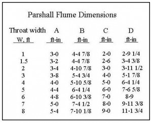 Parshall Flume Dimensions for Parshall Flume Flow Rate Calculator