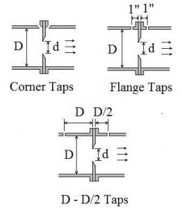 ISO 5167 Orifice Coefficient Calculation Spreadsheet - pressure taps