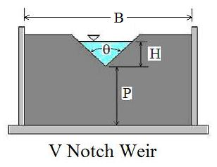 v notch weir calculator excel spreadsheet diagram