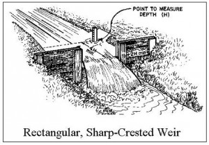 Diagram for a rectangular weir flow calculator