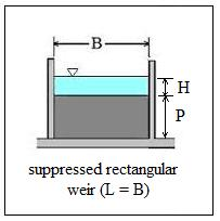 suppressed rectangular weir image