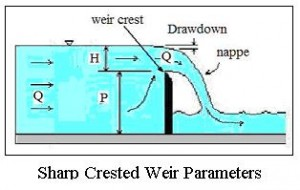 sharp crested weir parameters for rectangular weir flow calculator