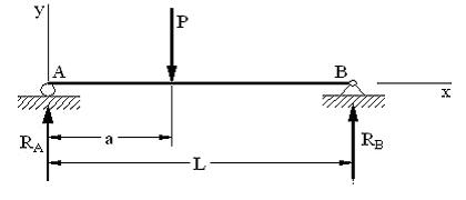 beam diagram for structural analysis of beams spreadsheet