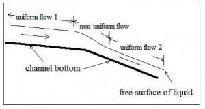 uniform and non uniform flow in open channels diagram
