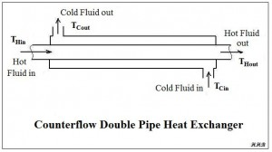 double pipe heat exchanger diagram for heat exchanger thermal design calculations spreadsheet
