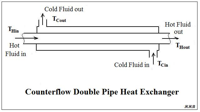 Heat Exchanger Thermal Design Calculations Spreadsheet