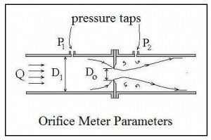 ISO 5167 Orifice Plate Flow Meter Diagram