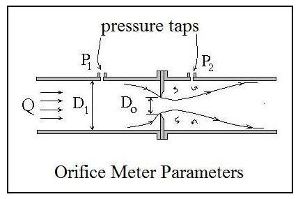 orifice and free jet flow 1 A gas jet, fluid jet, or hydro jet is a nozzle intended to eject (ie external to the nozzle) the flow is free to mach 1 can be a very high speed.