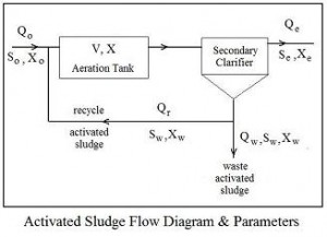 Flow Diagram for Activated Sludge Secondary Clarifier Design