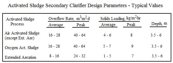 Activated Sludge Secondary Clarifier Design Parameters