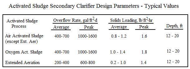 Design Parameters for Activated Sludge Secondary Clarifier Design