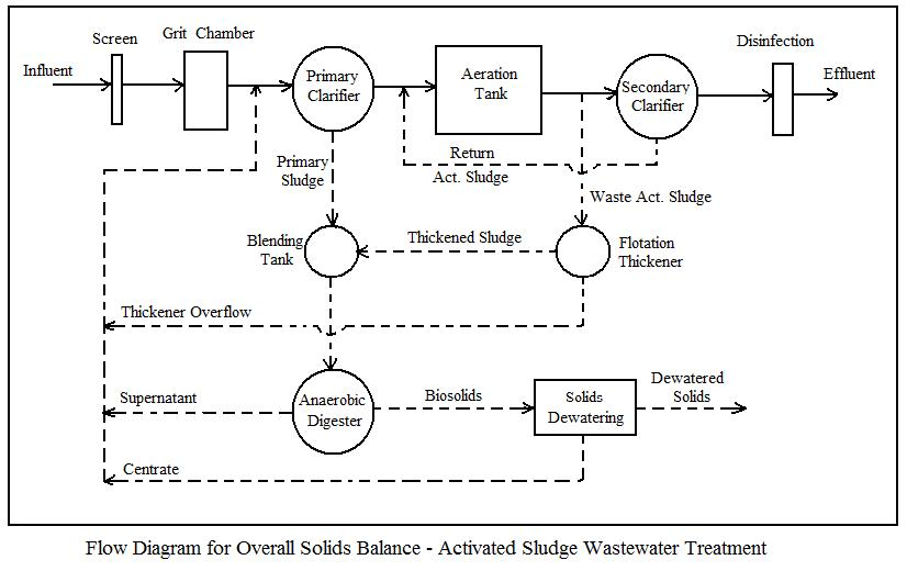 activated sludge solids mass balance flow diagram