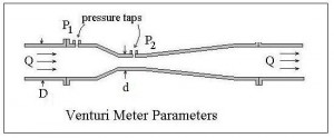 Diagram for Venturi meter ISO 5167 calculations