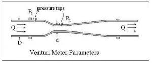 Diagram for ISO 5167 Venturi meter calculations