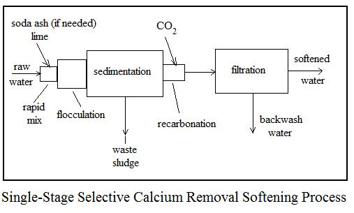 Flow diagram for lime soda water softening with selective calcium removal