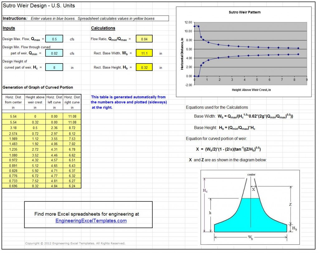 Screenshot of Proportional Sutro Weir Design Spreadsheet