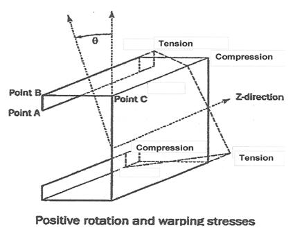 Diagram for C-channel bending stress and torsional stress spreadsheet
