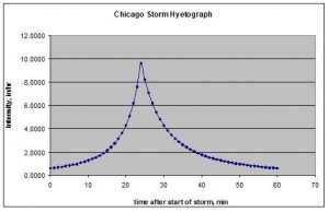 Chicago Design Storm Hyetograph Example