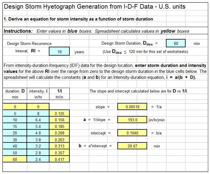 Design Storm Hyetograph Generation Spreadsheet Screenshot