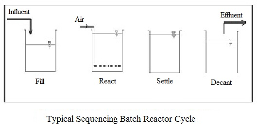 Sequencing Batch Reactor Design Calculation Cycle Diagram