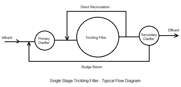 trickling filter NRC equation spreadsheet flow diagram