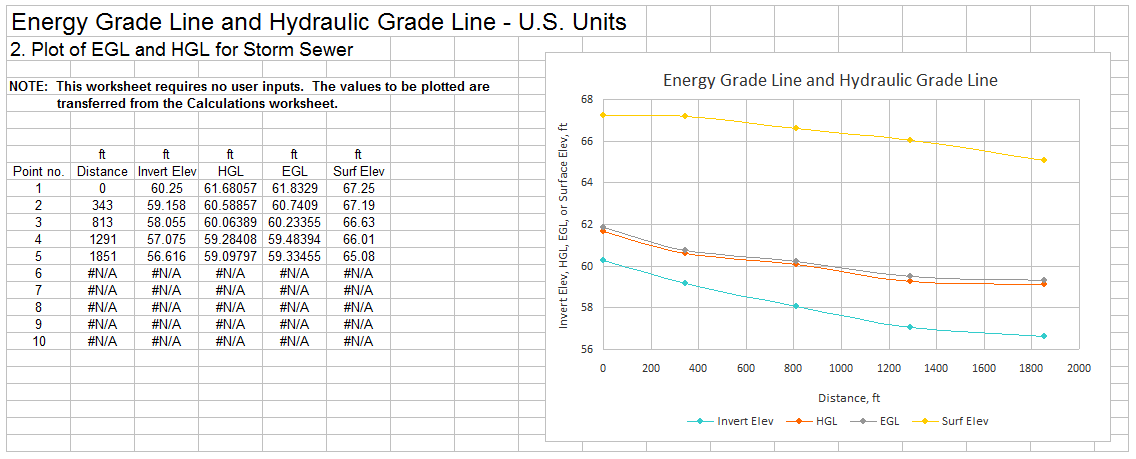 hydraulic grade line and energy grade line plot