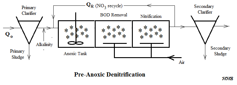 MBBR Nitrification Denitrification Spreadsheet flow diagram
