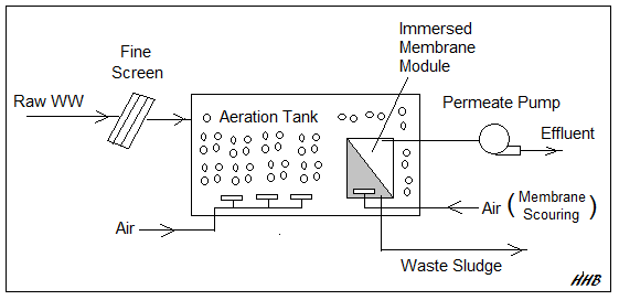 MBR flow diagram from Wastewater Treatment Excel Bundles