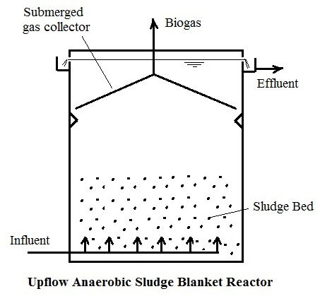 Upflow Anaerobic Sludge Blanket Wastewater Treatment Flow Diagram