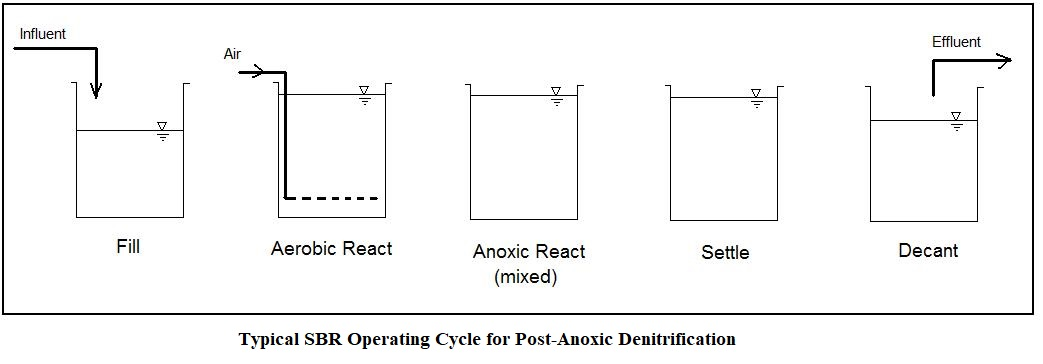 post-anoxic SBR operating cycle for SBR denitrification calculations spreadsheet