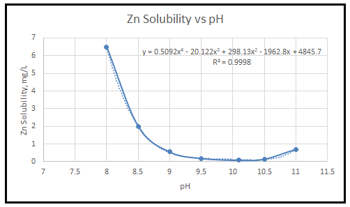 Wastewater Metal Precipitation Spreadsheet Zn vs pH graph
